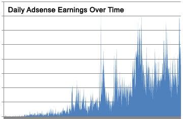 adsense-earnings-over-time