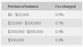 betterment old fees