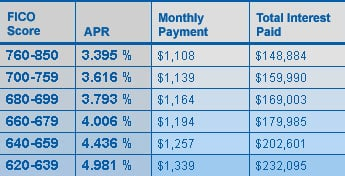 Credit Score Impact On Mortgage Rate