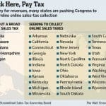 Buying Online To Avoid Sales Tax, And Not Paying Use Tax? Congress May End That Soon