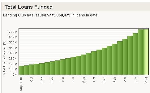 Lending Club Loans Funded