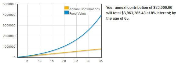 retirement accounts maximum contribution amount