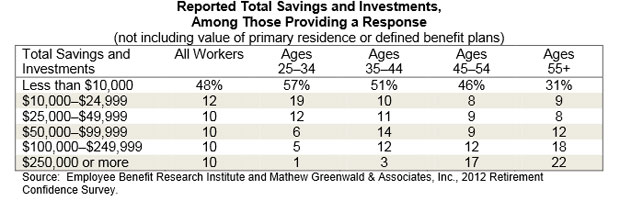 Retirement Savings By Age Group 78