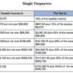 2014 Federal Income Tax Brackets: IRS Marginal Tax Rates